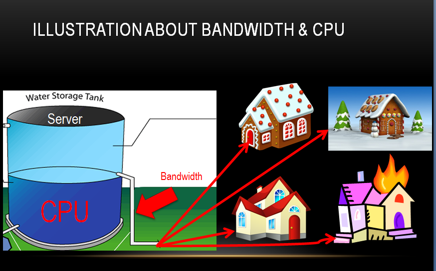 bandwidth and CPU shared server