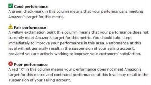 Amazon Performance Notifications
