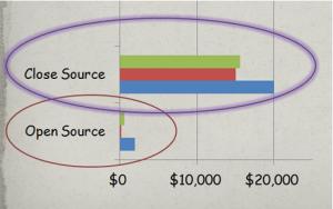 open source close source CMS comparison