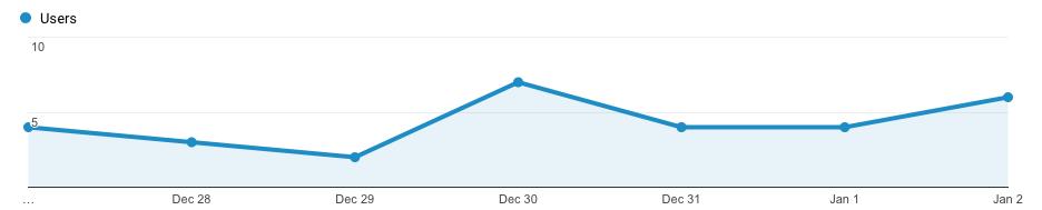 using analytics to track progress of a website marketing plan
